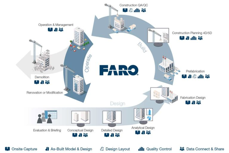 FARO 3D Scanning services